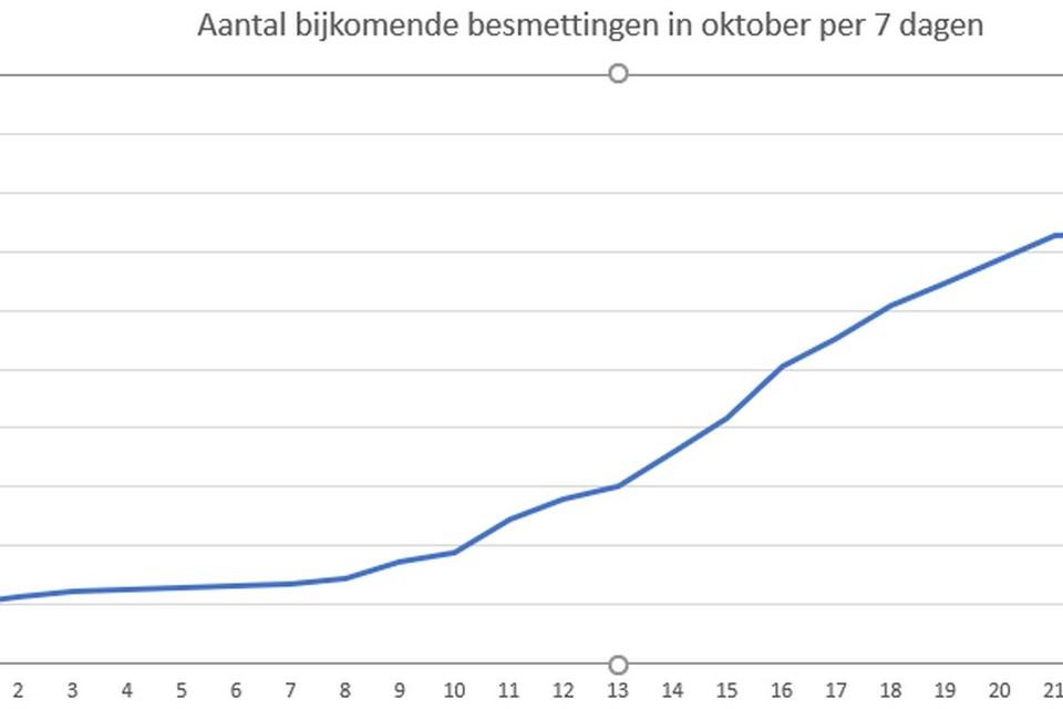 Het aantal besmettingen per zeven dagen blijft al de hele maand oktober stijgen.