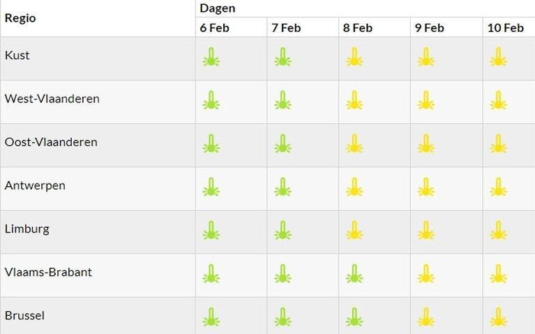 De temperaturen nemen begin volgende week een ferme duik, met code geel in vier Vlaamse provincies tot gevolg.