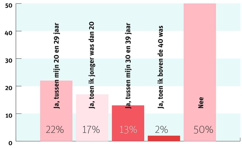 39% was onder de 30 jaar op het moment van de zwangerschap.