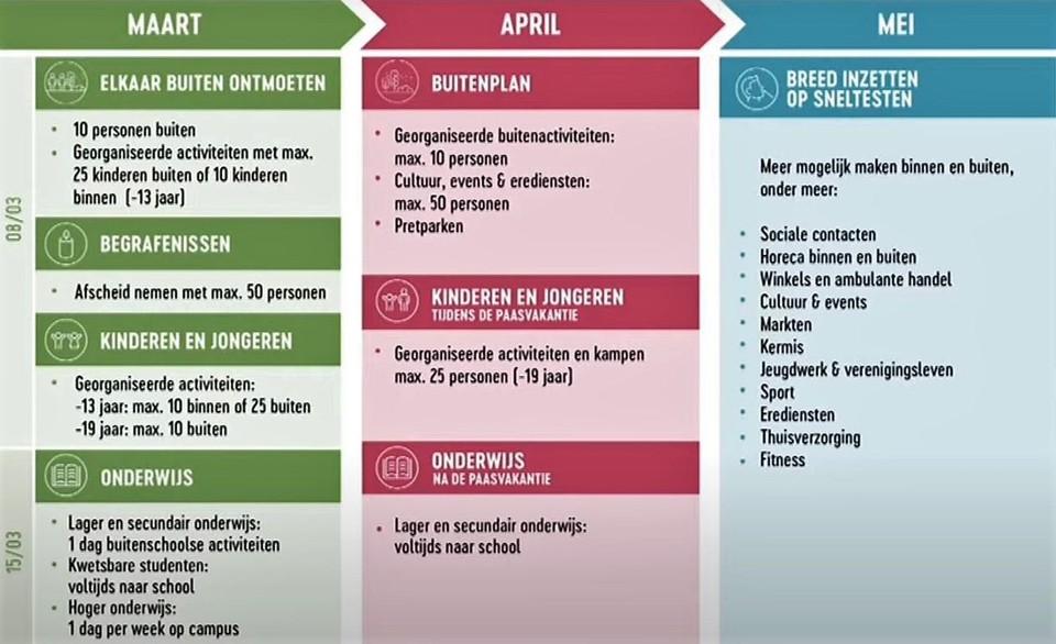 Het plan van het Overlegcomité (bekijk onderaan dit artikel op groter formaat).