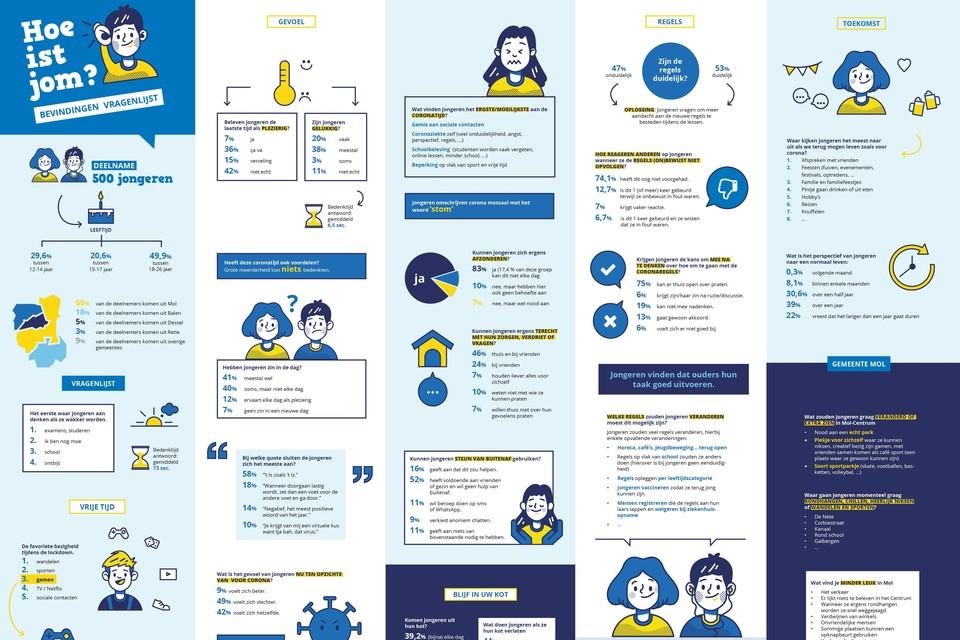 Huis van het Kind en Groep Intro gaan concreet aan de slag met resultaten van de bevraging 'Hoe ist jom'.