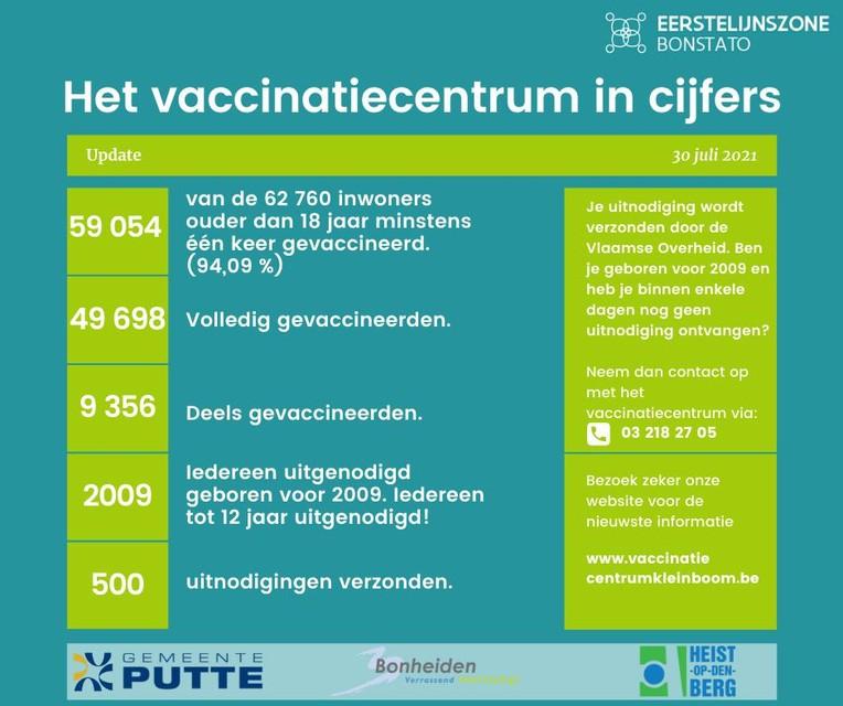 De vaccinatiecijfers in Klein Boom op vrijdag 30 juni